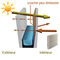 Performance Thermique Frossard